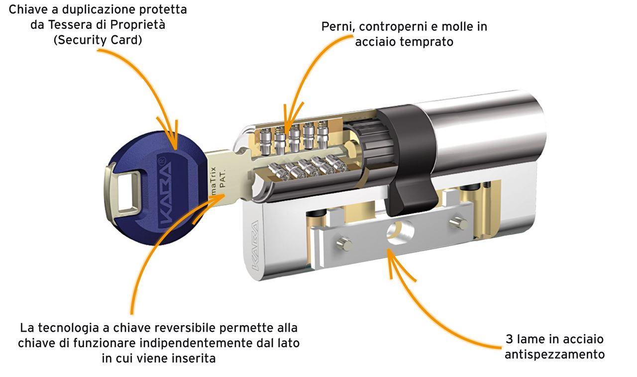 Cilindri europei vantaggi e limiti associazione no comment for Estrarre chiave rotta da cilindro